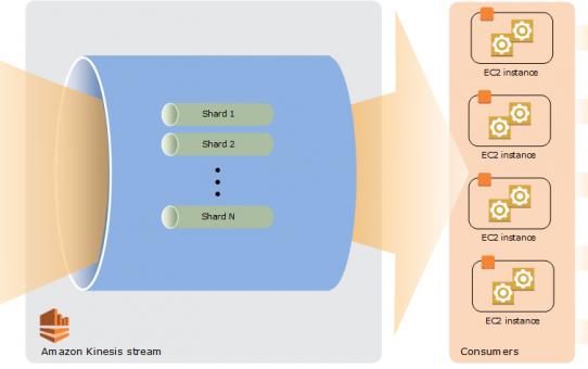 AWS学习笔记(21) SQS、SNS、SWF、API Gateway、Elastic Transcoder、Kinesis