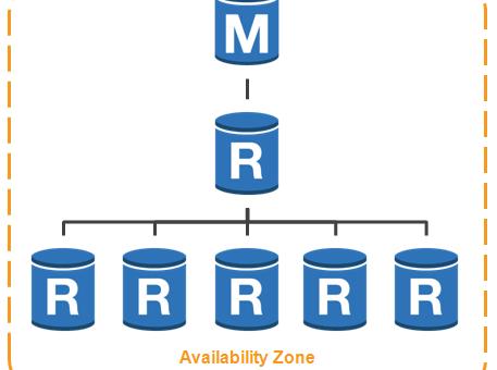AWS学习笔记(十九)RDS、MySQL、Oracle