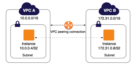 AWS学习笔记(十七)  VPC Flow Logs、VPC Endpoints、VPC Peering、Direct Connect